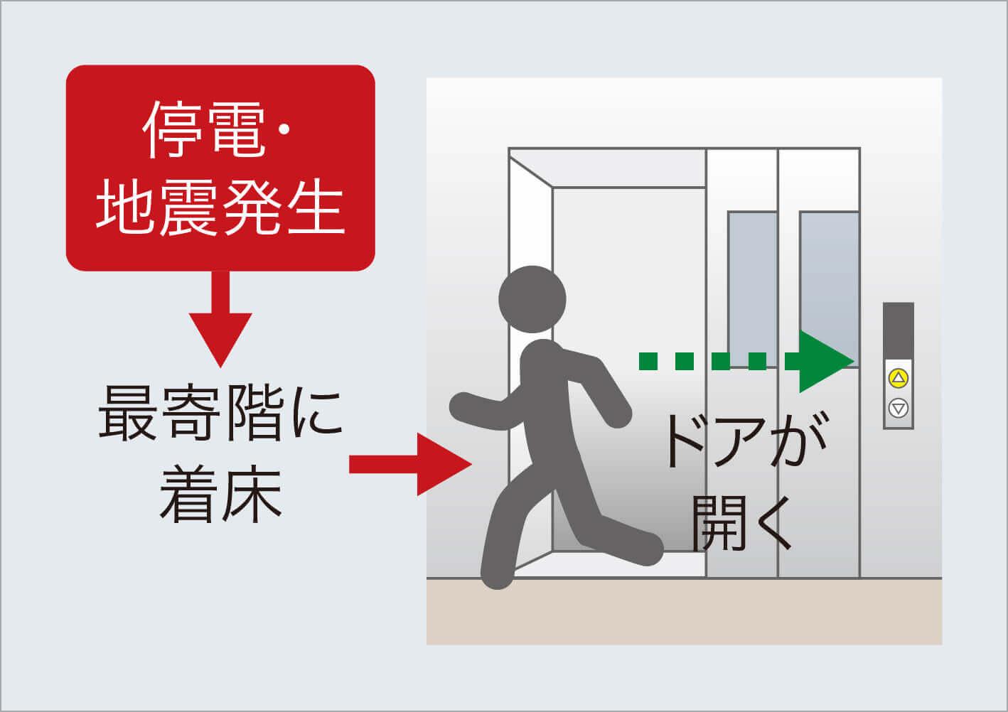 停電・地震時最寄階着床装置